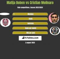 Matija Boben vs Cristian Molinaro h2h player stats