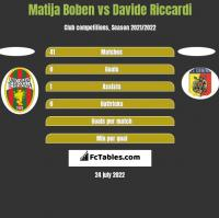 Matija Boben vs Davide Riccardi h2h player stats