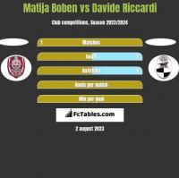 Matija Boben vs Davide Riccardi h2h player stats