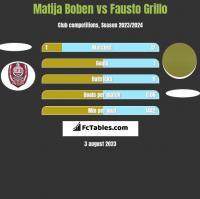Matija Boben vs Fausto Grillo h2h player stats