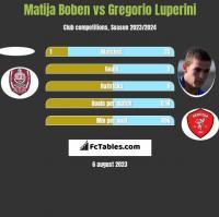 Matija Boben vs Gregorio Luperini h2h player stats