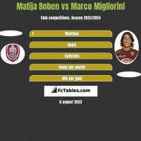 Matija Boben vs Marco Migliorini h2h player stats