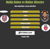 Matija Boben vs Matias Silvestre h2h player stats
