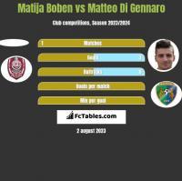 Matija Boben vs Matteo Di Gennaro h2h player stats
