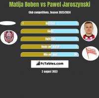 Matija Boben vs Pawel Jaroszynski h2h player stats