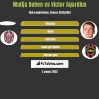 Matija Boben vs Victor Agardius h2h player stats