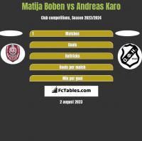 Matija Boben vs Andreas Karo h2h player stats