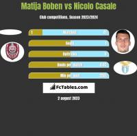 Matija Boben vs Nicolo Casale h2h player stats
