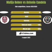 Matija Boben vs Antonio Candela h2h player stats