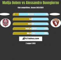 Matija Boben vs Alessandro Buongiorno h2h player stats