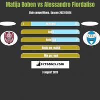 Matija Boben vs Alessandro Fiordaliso h2h player stats