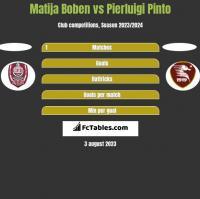 Matija Boben vs Pierluigi Pinto h2h player stats