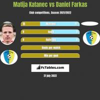 Matija Katanec vs Daniel Farkas h2h player stats