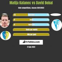 Matija Katanec vs David Bobal h2h player stats