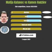 Matija Katanec vs Kamen Hadziev h2h player stats