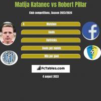 Matija Katanec vs Robert Pillar h2h player stats
