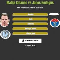 Matija Katanec vs Janos Hedegus h2h player stats