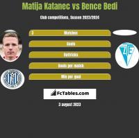 Matija Katanec vs Bence Bedi h2h player stats