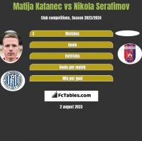 Matija Katanec vs Nikola Serafimov h2h player stats