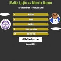 Matija Ljujic vs Alberto Bueno h2h player stats