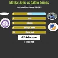 Matija Ljujic vs Dalcio Gomes h2h player stats