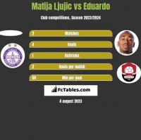 Matija Ljujic vs Eduardo h2h player stats