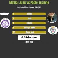 Matija Ljujic vs Fabio Espinho h2h player stats