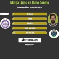 Matija Ljujic vs Nuno Coelho h2h player stats