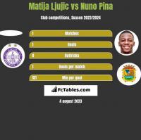 Matija Ljujic vs Nuno Pina h2h player stats