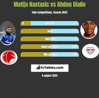 Matija Nastasic vs Abdou Diallo h2h player stats