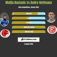 Matija Nastasić vs Andre Hoffmann h2h player stats