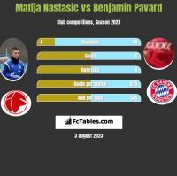 Matija Nastasić vs Benjamin Pavard h2h player stats