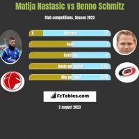 Matija Nastasić vs Benno Schmitz h2h player stats