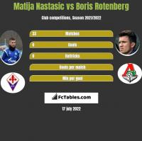 Matija Nastasic vs Boris Rotenberg h2h player stats