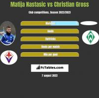 Matija Nastasić vs Christian Gross h2h player stats