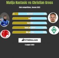 Matija Nastasic vs Christian Gross h2h player stats