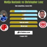 Matija Nastasic vs Christopher Lenz h2h player stats