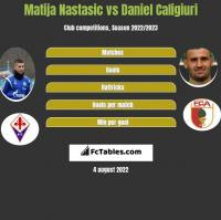 Matija Nastasic vs Daniel Caligiuri h2h player stats