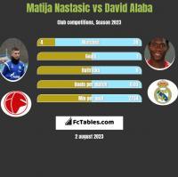 Matija Nastasić vs David Alaba h2h player stats