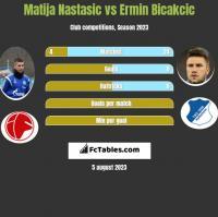 Matija Nastasic vs Ermin Bicakcic h2h player stats