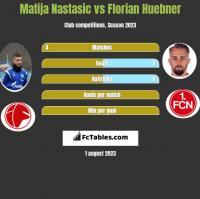 Matija Nastasic vs Florian Huebner h2h player stats