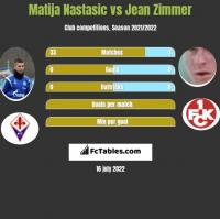Matija Nastasić vs Jean Zimmer h2h player stats