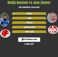 Matija Nastasic vs Jean Zimmer h2h player stats
