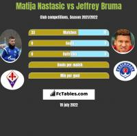 Matija Nastasic vs Jeffrey Bruma h2h player stats