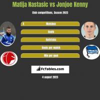 Matija Nastasic vs Jonjoe Kenny h2h player stats