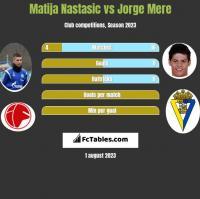 Matija Nastasić vs Jorge Mere h2h player stats