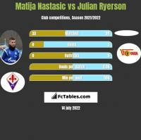 Matija Nastasić vs Julian Ryerson h2h player stats