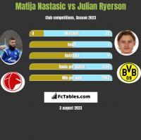 Matija Nastasic vs Julian Ryerson h2h player stats