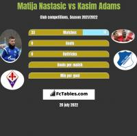 Matija Nastasic vs Kasim Adams h2h player stats