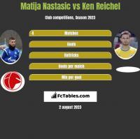 Matija Nastasic vs Ken Reichel h2h player stats